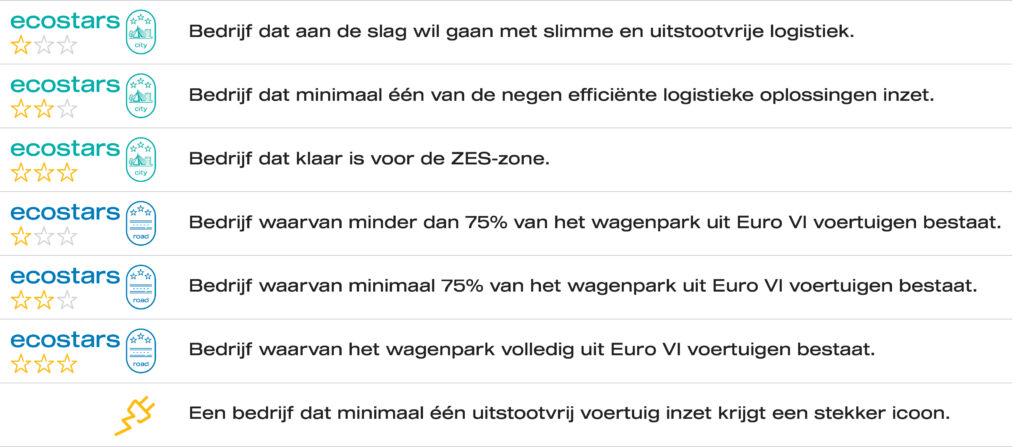 Ecostars_tabel_